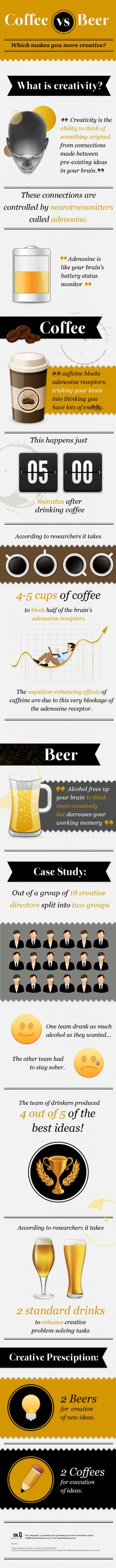 coffee or beer  what makes you more creative 51e89fd2e6b92 w587 What Makes You More Creative, Coffee or Beer? (Infographic)