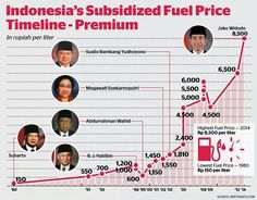 fuel price timeline