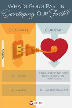Faith cometh...that's God's part.By hearing...that's our part.Faith worketh...that's God's part. By love...that's our part.—Kenneth Copeland