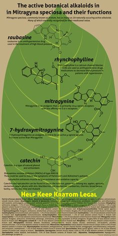 Great Infographic on what Kratom is and what it does. www.kratomade.com