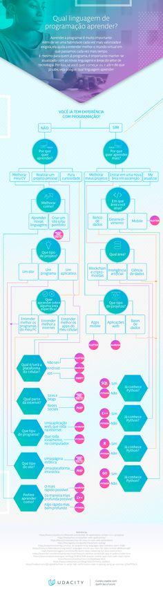 Qual linguagem de programação aprender? Este infográfico mostra. Business Marketing, Map, Location Map, Maps