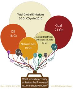 What would global electricity generation emissions look like if the world used just one generation technology?  source: http://cleantechnica.com/2013/08/01/why-the-world-needs-low-carbon-electricity/
