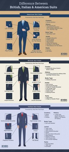 Difference Between British, Italian, & American Suit Styles Infographic Express yourself - Söner by Sweden // urban men // mens fashion // mens wear // mens watches // mens accessories // casual men // mens style // Mens Fashion Suits, Mens Suits, British Mens Fashion, Italian Mens Fashion, British Style Men, Groom Suits, Fashion Menswear, Groom Attire, Real Men Real Style