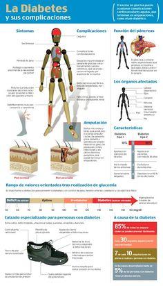 """EMS SOLUTIONS INTERNATIONAL: Cetoacidosis  """"La Diabetes y sus complicaciones"""""""