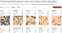 How to Win at Data Visualization in 2016, According to Experts http://www.washingtonpost.com/wp-srv/special/health/how-ebola-spreads/#b10g15t20w14