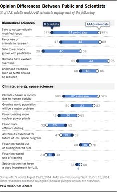 Scientists And The American Public Are Far Apart On Science Issues, Pew Survey Finds