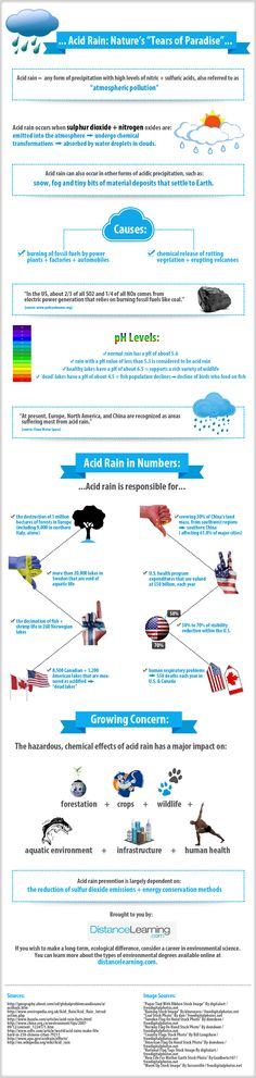 http://www.distancelearning.com/resources/acid-rain-infographic/  The Awful Truth About Acid Rain – Infographic