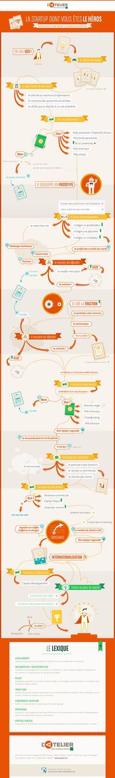 Comment devenir un super startupeur - infographie de L'Atelier BNP Paribas #Startup