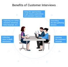 Customer Development Guide for Product Managers Product Development, Body Language, No Response, Real Life, Interview, Management, How To Get, Key, Marketing