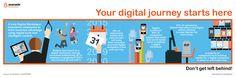 Digital Workplace benefits