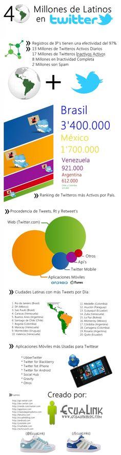 Latinos en Twitter #infografia