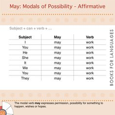 May is a type of auxiliary modal verb used to express the possibility for something to happen and also to ask for or give permission.