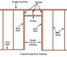 Rough opening for a bifold door how to build a wall closet rough in for bifold closet doors jeld wen 48 in x 80 colonist [. Framing Basement Walls, Framing Doorway, Home Addition Plans, Home Additions, Basement Renovations, Home Remodeling, Cabin Plans, House Plans, Framing Construction