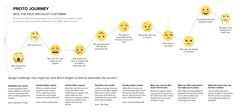 Customer journey maps with the intent of proto-personas