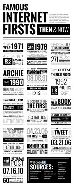 Famous Internet And Social Media Firsts: Then and Now [Infographic]