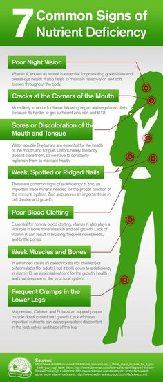 7 Common Signs Of Nutrient Deficiency [Infographic] | DrJulissa.com - Official Website of Julissa Hernandez, ND