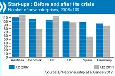 Startups before and after the crisis
