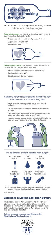 Robot-assisted heart surgery is a minimally invasive alternative to open heart surgery.