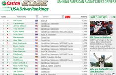 Kasey Kahne secures place in Castrol EDGE USA Driver Rankings Top 5