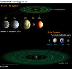 """Kepler telescope spies 'most Earth-like' worlds to date"" BBC News"