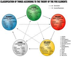 Five-elements-theory