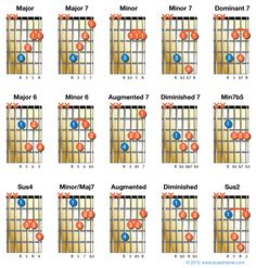 Here are 15 chords that use the D string for their root notes.