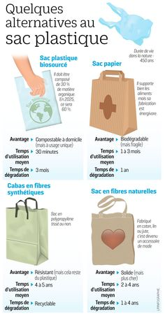 (3) Twitter Ap French, Learn French, French Stuff, Alternative To Plastic 9c64635fd6e5