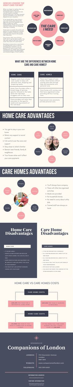 How do I choose the right Care for me? (Infographic)  Deciding to move into a care home is a big decision. So it is worth thinking about whether you can benefit from care in your home. Companions of London has compiled information about the advantages and disadvantages of both options. #homecare #carehome #elderlycare #homehelp #oldage