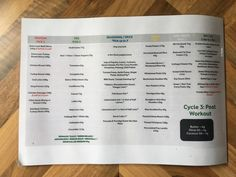 Something which really helped me plan and prep my meals each week in Cycle 2 & Cycle 3 of Joe Wicks The Body Coach 90 day SSS plan, was to list all the recommended foods on one page. Joe Wicks Recipes, 90 Day Sss Plan, Joe Wicks The Body Coach, Workout Diet Plan, Kombucha Tea, Rich In Protein, Fitness Diet, Healthy Weight, Low Carb Recipes