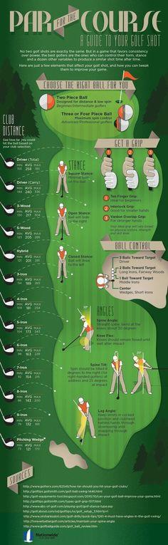 The Anatomy of a Golf Shot: Golf Club Distances, Proper Grip & Stance