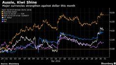 #Dollar Vulnerable Versus #Aussie, #Kiwi on #Yellen's #Dovish Stance > http://www.bloomberg.com/news/articles/2016-03-31/dollar-vulnerable-versus-aussie-kiwi-on-yellen-s-dovish-stance > news for #trader #trading #forex