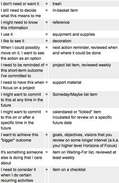 I guess many people know or, at least, heard of GTD (Getting Things Done) method for streamlining daily routine effectively. Perhaps, most of them use it on daily basis. Although it is quite straig… Planners, Planner Organization, Organizing Life, Office Organization, Evernote, How To Get, How To Plan, Getting Things Done, Getting Organized