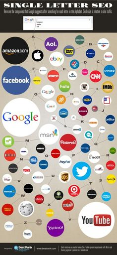 The Companies That Own Google Autocomplete Search Suggestions