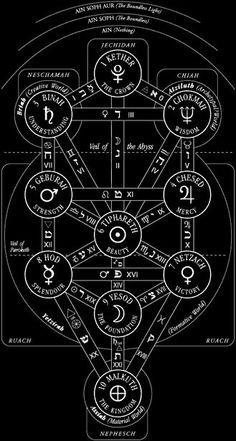 The Kabbalistic Tree of Life with the names of the Sephiroth and paths. The Kabbalistic Tree of Life with the names of the Sephiroth and paths. Occult Symbols, Magic Symbols, Occult Art, Wicca, Magick, Witchcraft, Theme Tattoo, Aleister Crowley, Mystique