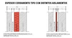 Espesor cerramiento tipo con distintos aislamientos E 10, Bar Chart, Diagram, Exterior, Insulation, Water, Bar Graphs