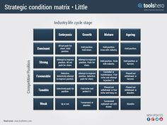 ADL Matrix example & advantages, by Arthur D. Little | ToolsHero