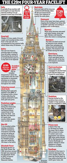 Big Ben's bongs to fall silent for four years for repairs | Daily Mail Online