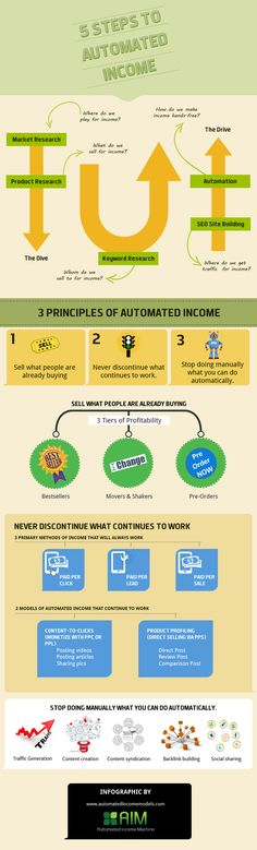 If you want more than to just make money online but would like to have automated income, then here are 5 simple proven steps to help you make money on the internet.