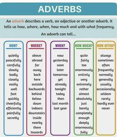 Adverbs: What Is An Adverb? Useful Rules & Examples English Adverbs: A Complete Grammar Guide English Grammar Rules, Teaching English Grammar, English Grammar Worksheets, English Writing Skills, English Verbs, English Vocabulary Words, Learn English Words, English Phrases, English Language Learning