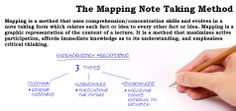 Note Taking Tip: The Mapping Note Taking Method: Mapping is a method that uses comprehension/concentration skills and evolves in a note taking form which relates each fact or idea to every other fact or idea. Mapping is a  graphic representation of the content of a lecture. It is a method that maximizes active  participation, affords immediate knowledge as to its understanding, and emphasizes  critical thinking. #notes