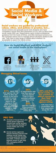 How Social Workers Use Social Media [infographic]