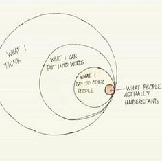 And the circle is much smaller when you add what people can accept (receive, deal with)