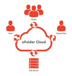 How It Works, File Collaboration and Sharing