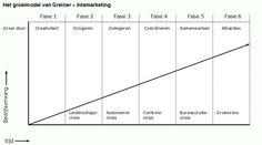 Uitleg over het Groeimodel van Greiner. Greiner ziet 6 levensfases. En deze vereisen een andere managementstijl en organisatiestructuur.