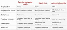 Mobile First, But What's Next? - http://mobilephoneadvise.com/mobile-first-but-whats-next
