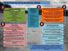 Cómo establecer objetivos. Plan social media práctico -Paso 3/10- | Blog de Paco Viudes I Social Media, Marketing online, Emprendedores y Blogging