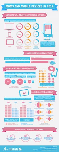 How #moms use #digital & #mobile channels?
