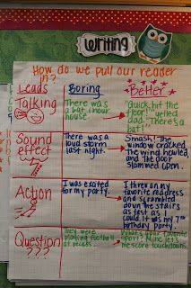 The Go To Teacher: Common Core Writing Leads anchor chart.I really need to start doing some of these big posters in my classroom.and make them more suitable for grade. Writing Strategies, Writing Lessons, Teaching Writing, Writing Process, Writing Ideas, Kindergarten Writing, Comprehension Strategies, Reading Comprehension, Teaching Ideas