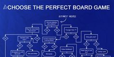 How To Choose The Perfect Board Game