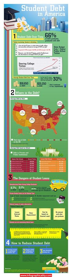 Student Debt In America Infographic - http://infographicality.com/student-debt-in-america-infographic/